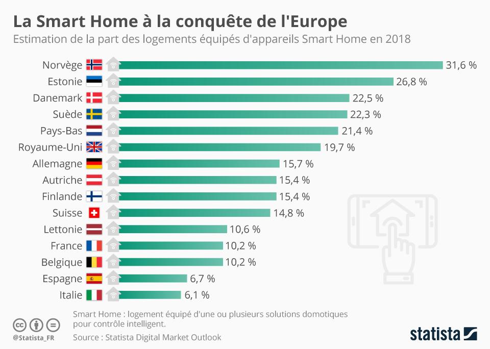Infographie: La Smart Home à la conquête de l'Europe | Statista