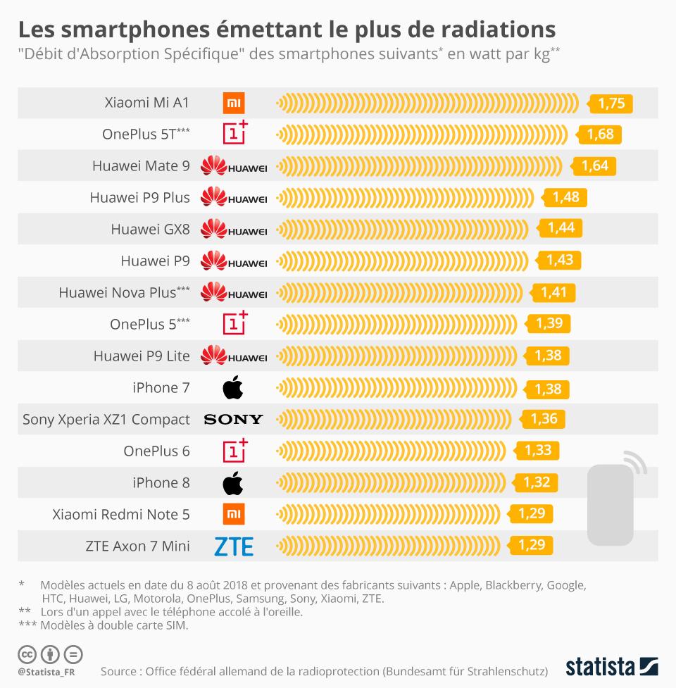 Infographie: Les smartphones émettant le plus de radiations | Statista