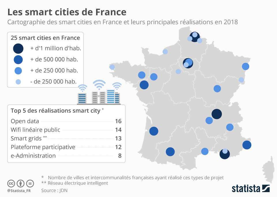 Infographie: Les smart cities de France | Statista