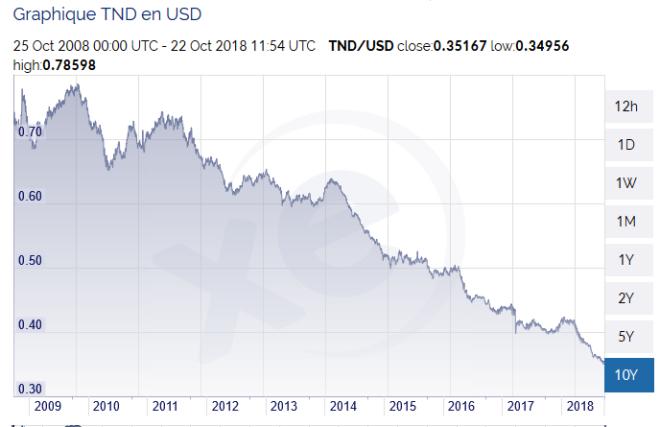 dinar tunis dollar 2.PNG
