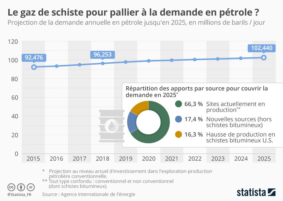 Infographie: Le gaz de schiste pour pallier à la demande en pétrole ? | Statista