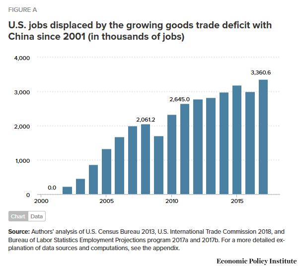 perte d'emplois US en faveur de la Chine..PNG