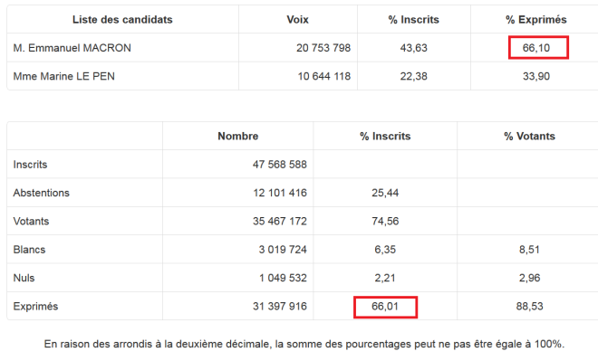 Elections Macron les stats.png