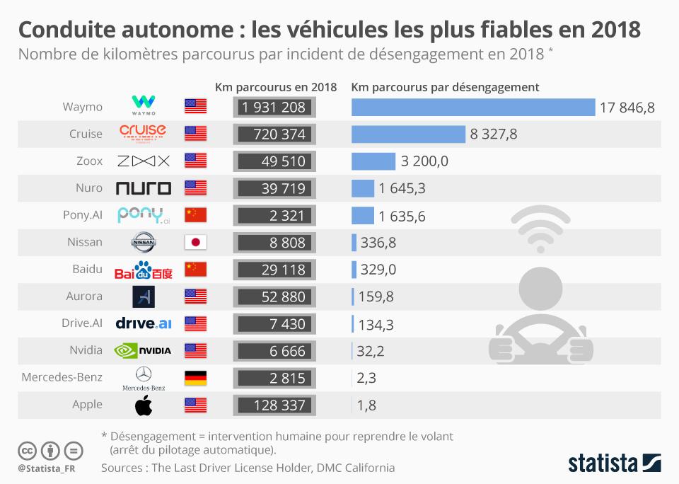Infographie: Conduite autonome : les véhicules les plus fiables en 2018 | Statista
